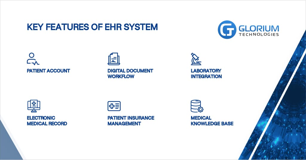 EHR system use cases